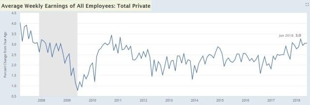 Weekly Wage Growth