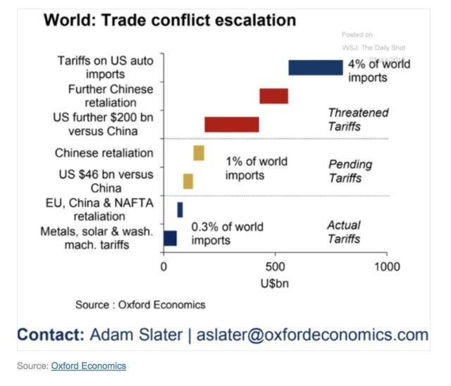World Trade Tariffs