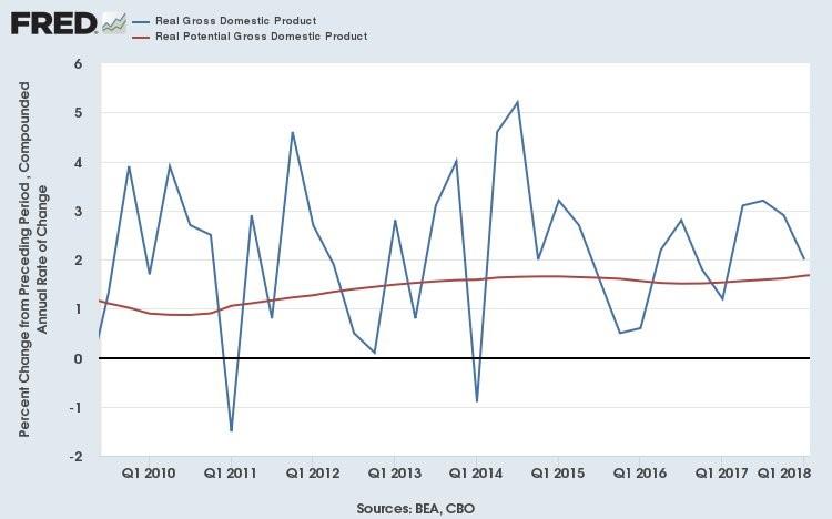 volatile gdp growth