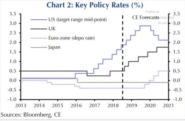 Capital Economics' Predictions