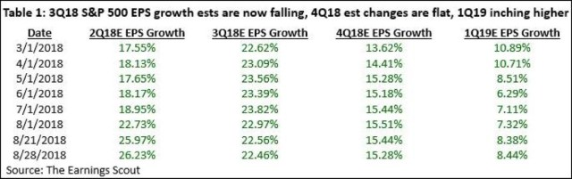 S&P 500 EPS Growth. Earnings Scout
