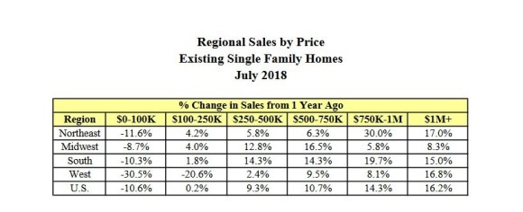 Regional Sales By Price. Existing Single Family Homes. July 2018