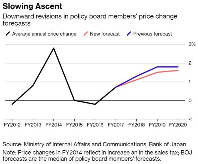 JCB Inflation Forecast