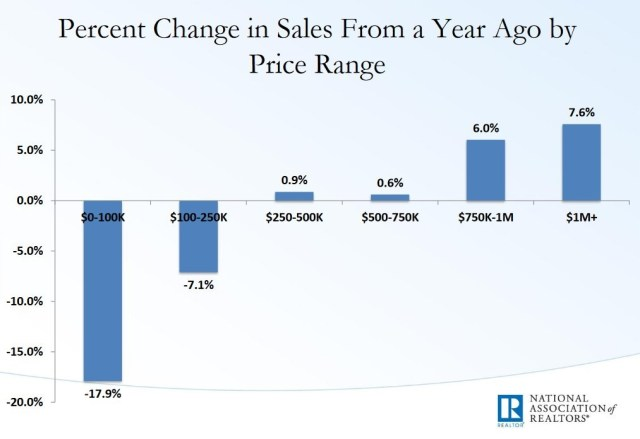 Percent Change In Sales From A Year Ago By Price Range