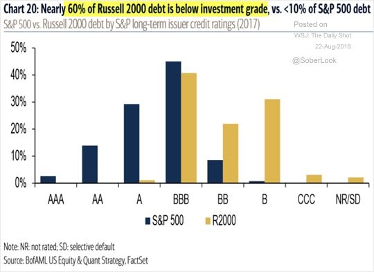 Nearly 60% of Russell 2000 Debt Is Below Investment Grade vs 10% of S&P 500 debt