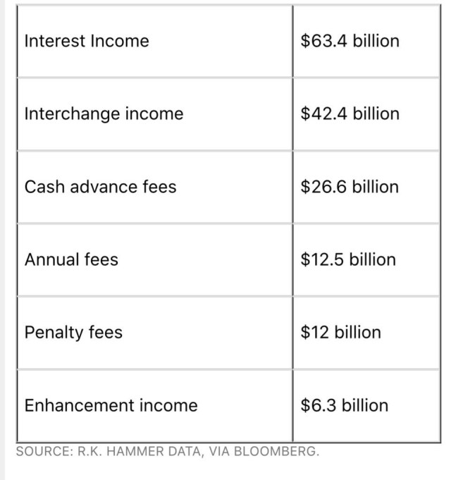 Interest Income, Cash Advance Fees, Penalty Fees. Bloomberg
