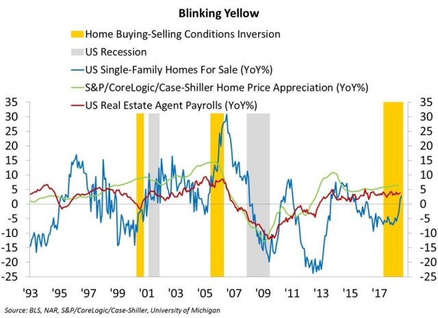 Home Buying-Selling Conditions Inversion, US Recession
