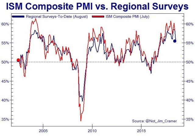ISM Composite PMI vs. Regional Surveys