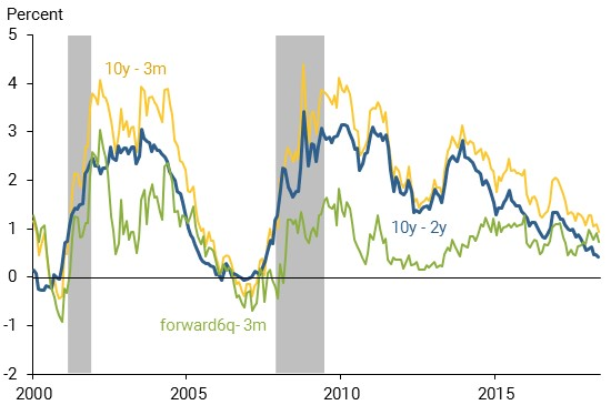 Bond Yield Spreads. San Francisco Fed.