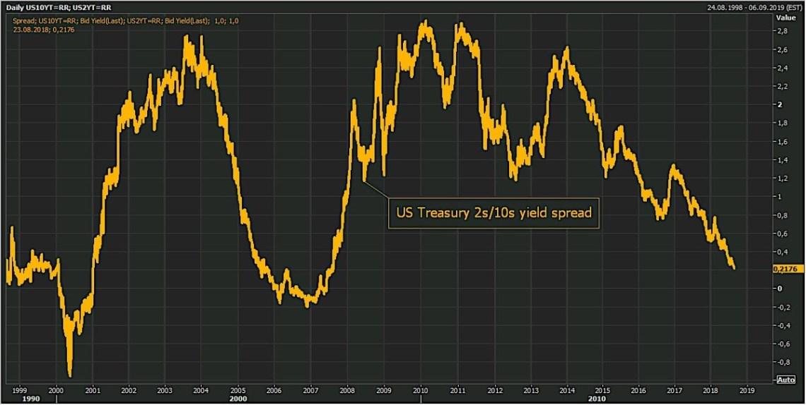 US Treasury 2s/10s Yield Spread