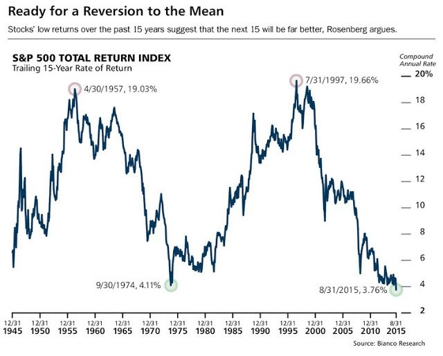 Reversion To The Mean. S&P 500 Total Return Index. Bianco Research.