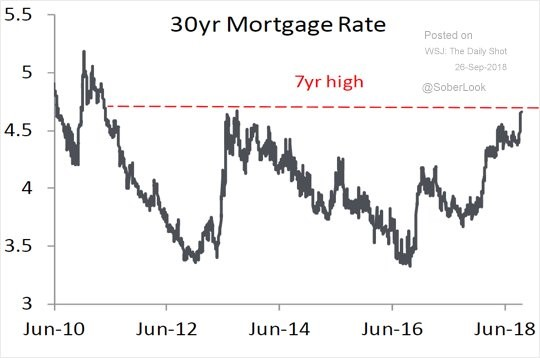 30 year mortgage rate. The Daily Shot.