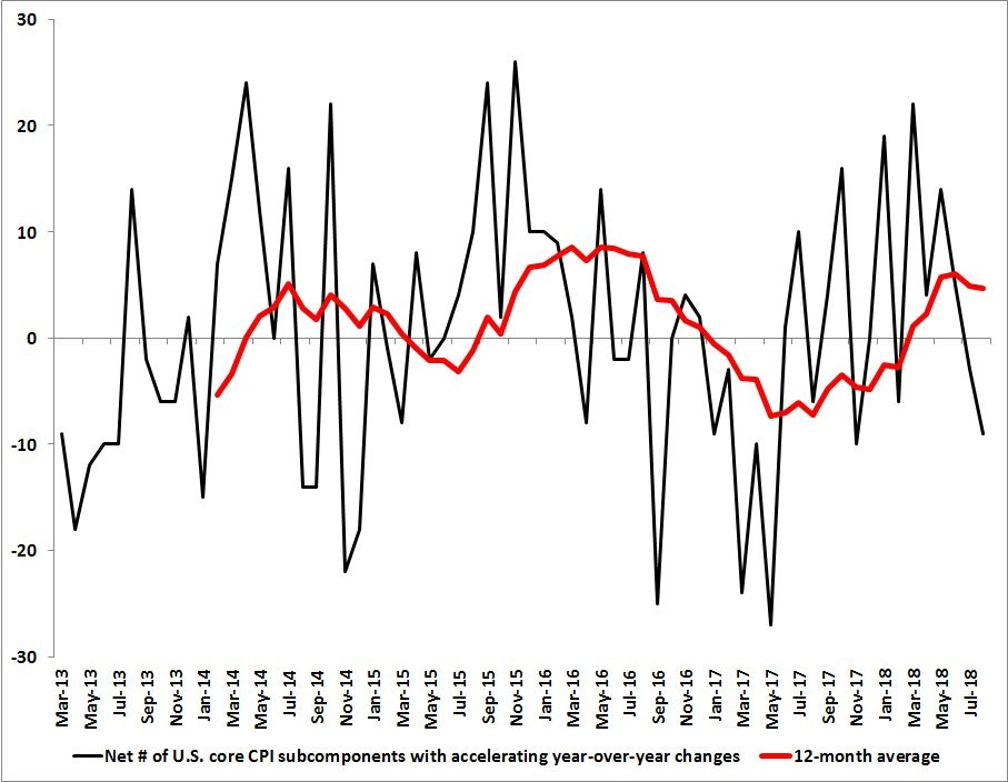 US Core CPI subcomponents with accelerating YoY changes. 12 month average. Twitter. @boes_ .