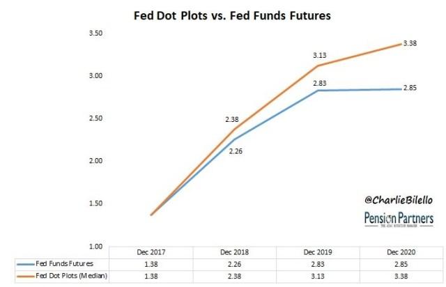 Fed Dot Plots vs Fed Funds Futures. Twitter @CharlieBilello