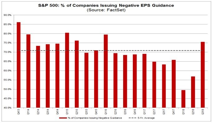 S&P 500: % of Companies Issuing Negative EPS Guidance. FactSet.
