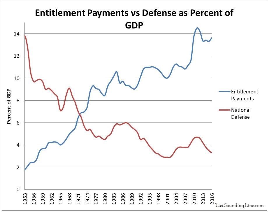 Entitlement payments vs defense as percent of gdp. TheSoundingLine.com