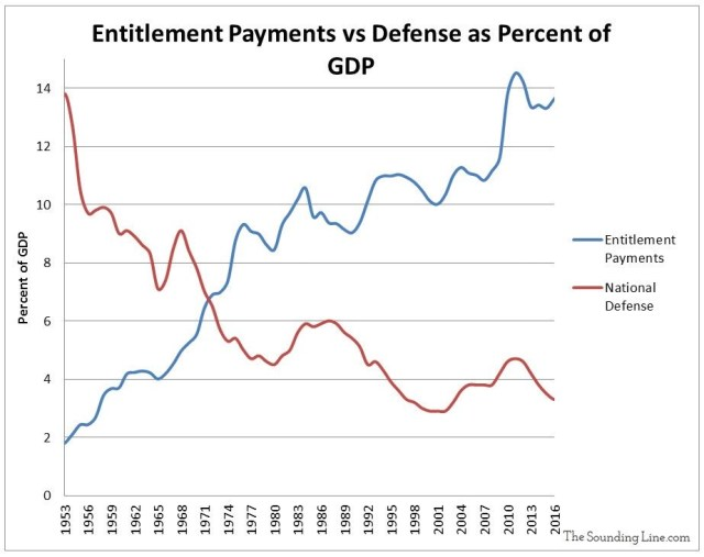 Entitlement payments vs defense as percent of gdp. TheSoundingLine.com