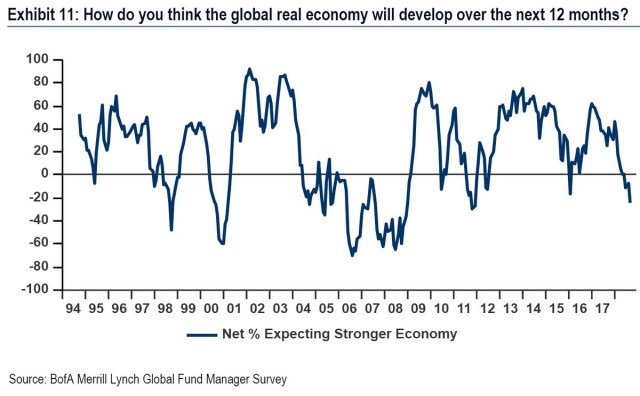 Net percentage expecting stronger economy. Merrill Lynch.