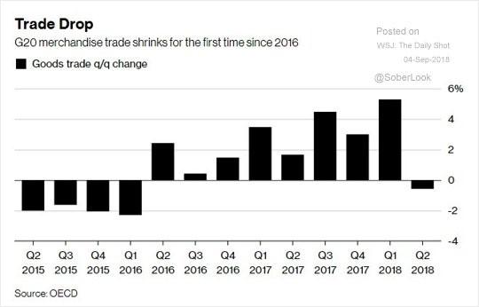 Trade Drop. Bloomberg