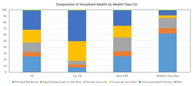 Composition of Household Wealth By Wealth Class. Twitter @EconomPic