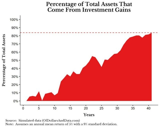 Percentage of Total Assets That Come From Investment Gains. OfDollarAndData.com