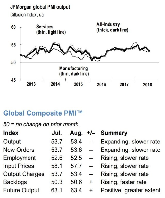 JP Morgan global PMI Output. Services. All Industry. Global Composite PMI. JP Morgan.