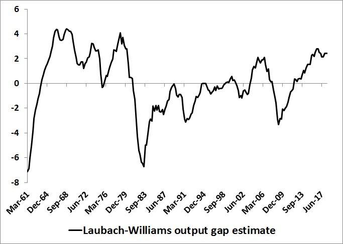 Laubach-Williams Output Gap Estimate. NY Fed.