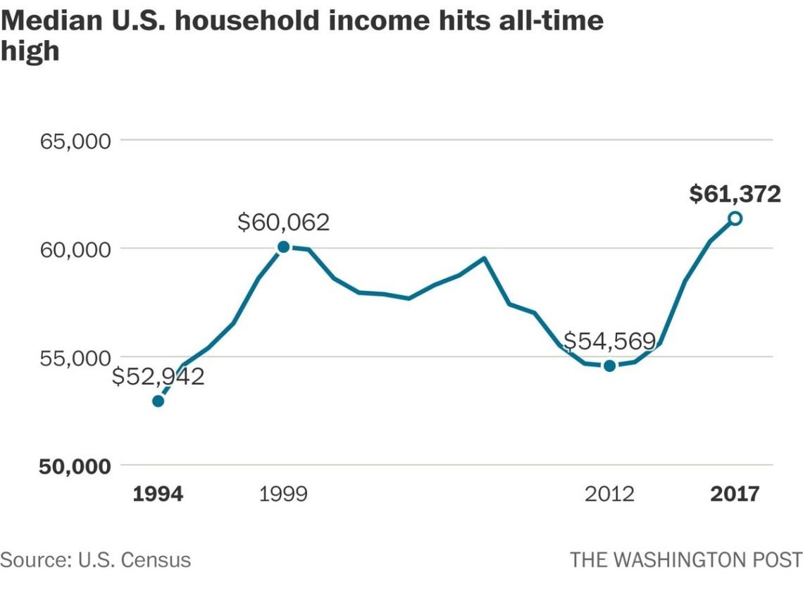 Median US household income hits all-time high. Washington Post.
