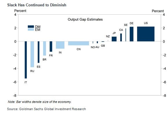 Output Gap Estimates. Goldman Sachs.
