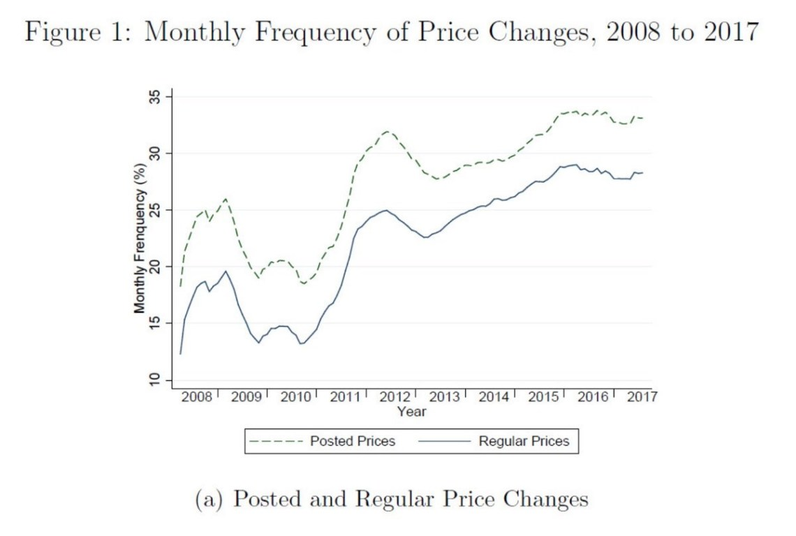 Monthly Frequence of Price Changes, 2008 to 2017. Kansas City Fed.