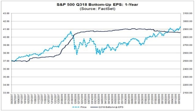 S&P 500 Q318 Bottom-Up EPS: 1-Year. FactSet.