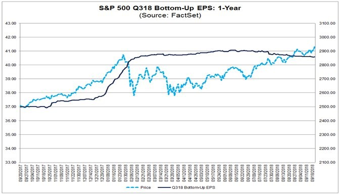 S&P 500 Q318 Bottom-Up EPS: 1-Year. FactSet.