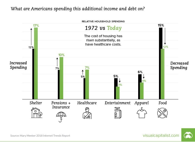 What are Americans spending this additional income and debt on? Visual Capitalist.