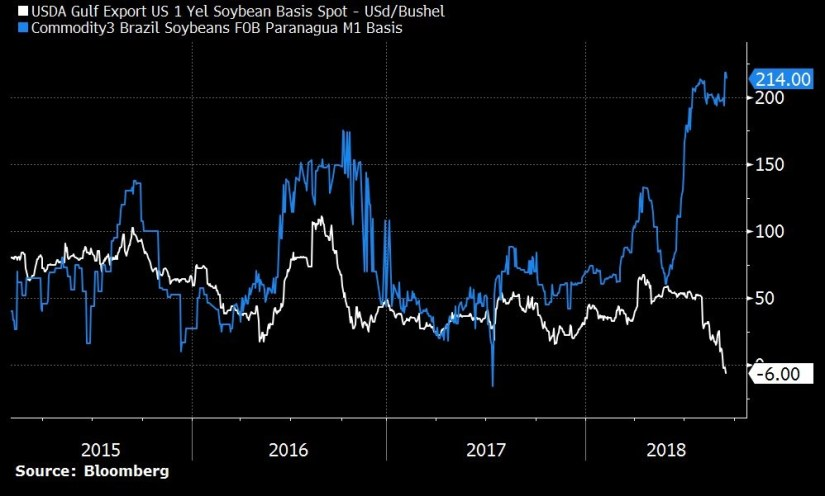 US and Brazil Soybeans. Bloomberg.