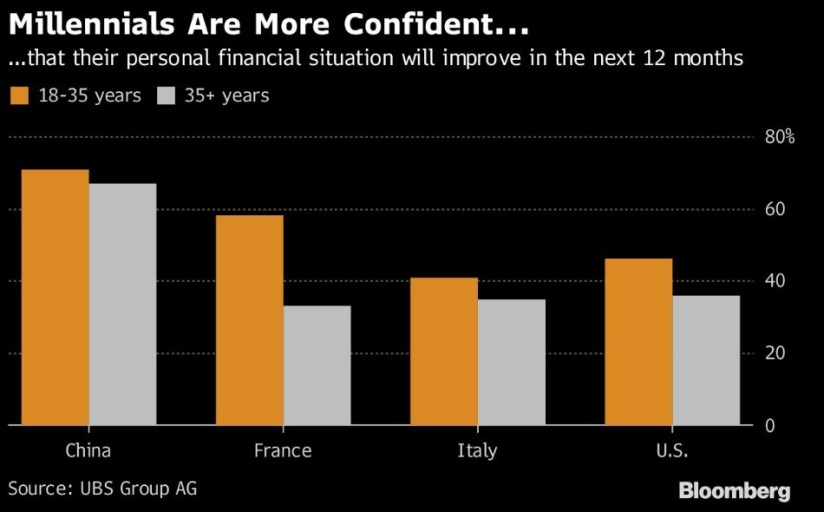 Millennials are more confident...Bloomberg.