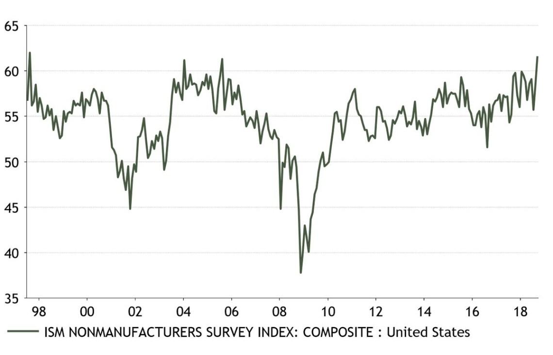 ISM Nonmanufacturers Survey Index: Composite: Unite States. Twitter @DomWhiteUK.