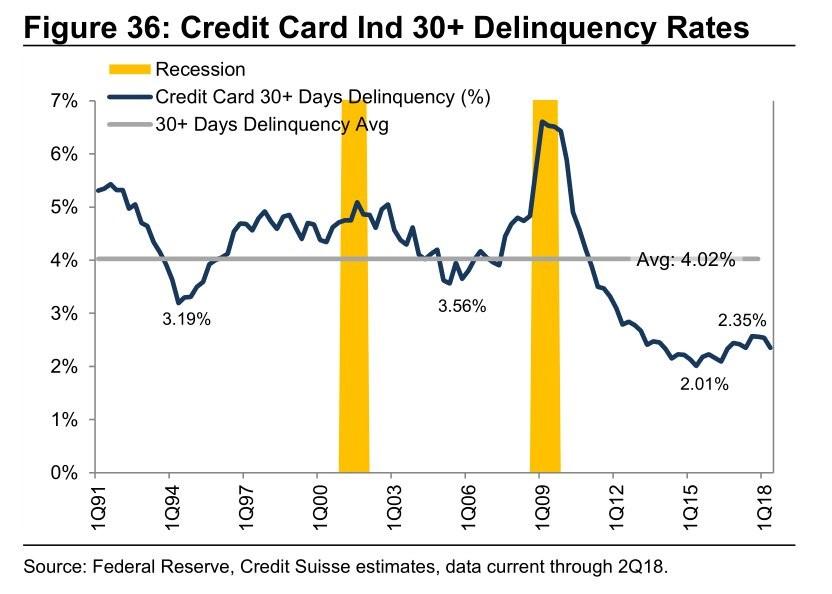 Credit Card Ind 30+ Delinquency Rates. Credit Suisse.