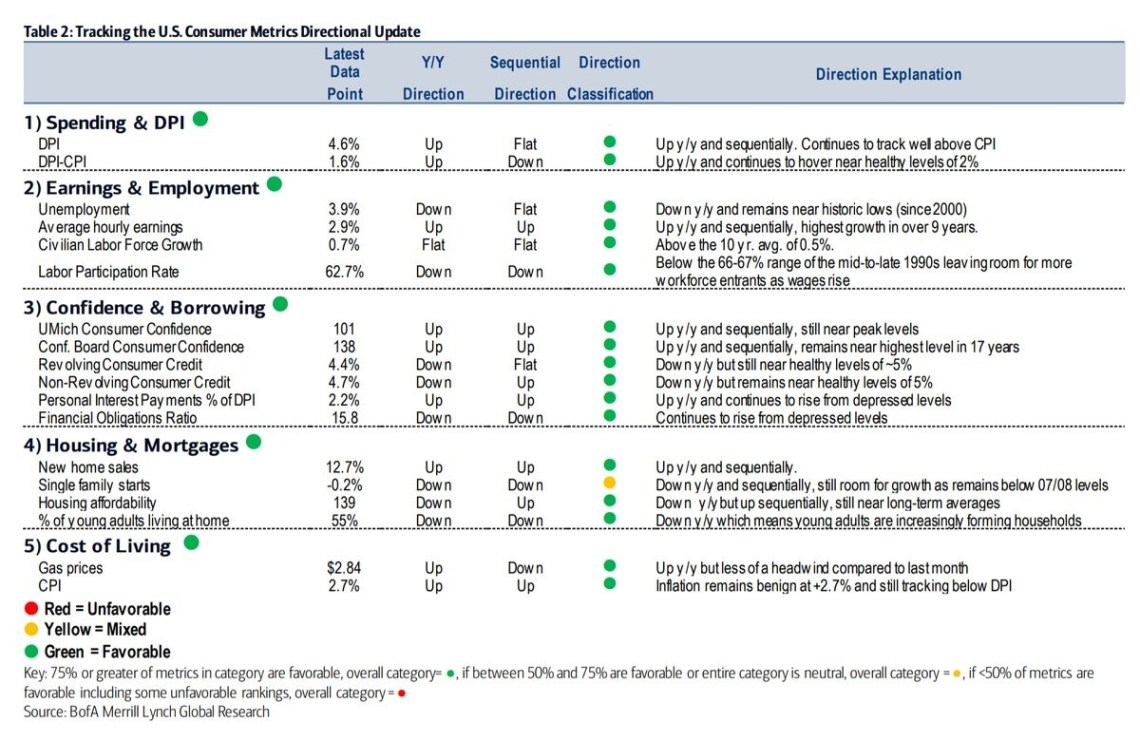 Tracking the US Consumer Metrics Directional Update. Bank of America Merrill Lynch.
