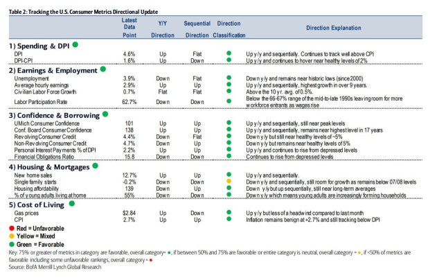 Tracking the US Consumer Metrics Directional Update. Bank of America Merrill Lynch.
