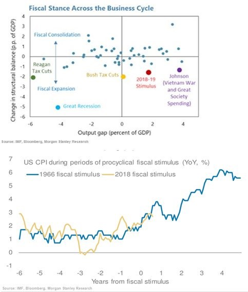 Fiscal    Stance    Across    The    Business    Cycle.    Output    Gap.    US    CPI    during    periods    of    procyclical    fiscal    stimulus    YoY,    %.    Morgan    Stanley.