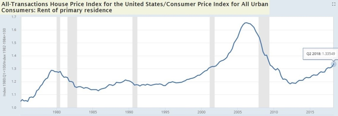 Home Price Index / Rent of Primary Residence. FRED.