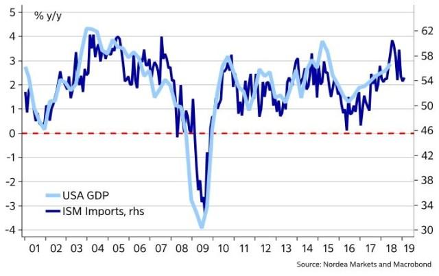 US GDP, ISM Imports % Y/Y. Nordea Market Strategy.