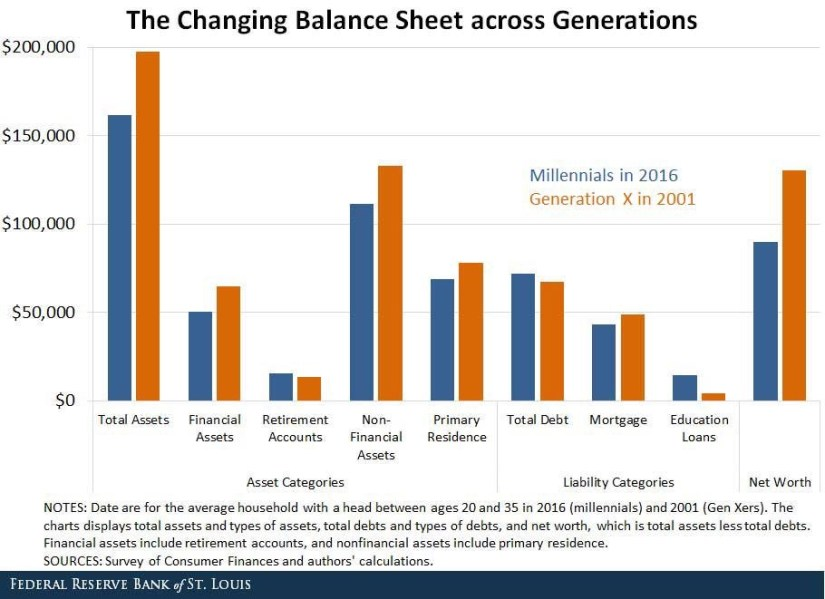 The Changing Balance Sheet Across Generations. St. Louis Fed.