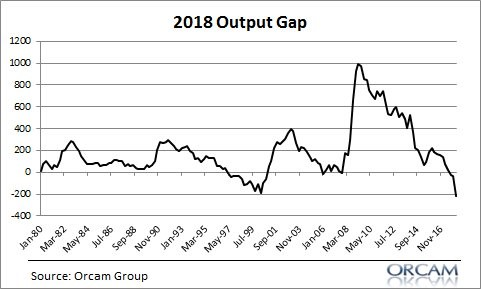 2018 Output Gap. Orcam Group.