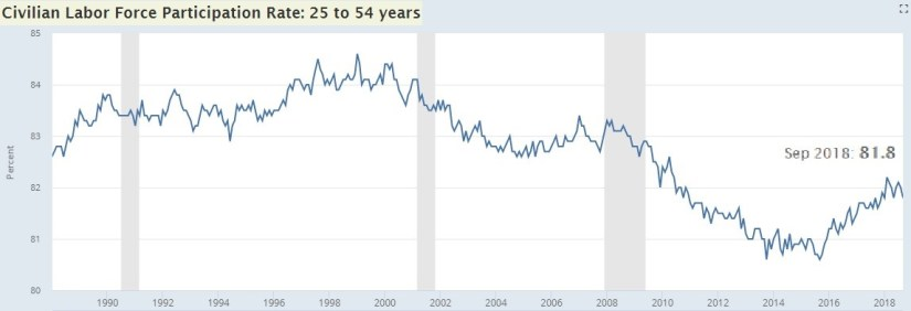 Civilian Labor Force Participation Rate: 25 to 54 years. FRED.