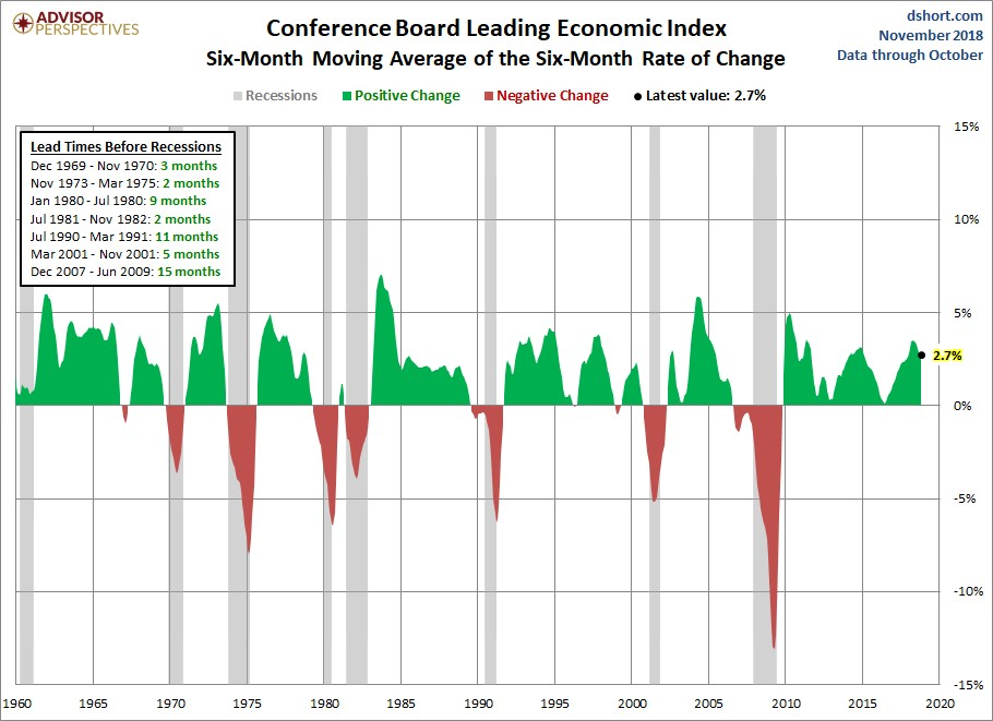 6 Month Leading Indicators