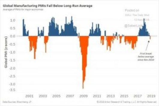 Below Average Manufacturing PMI