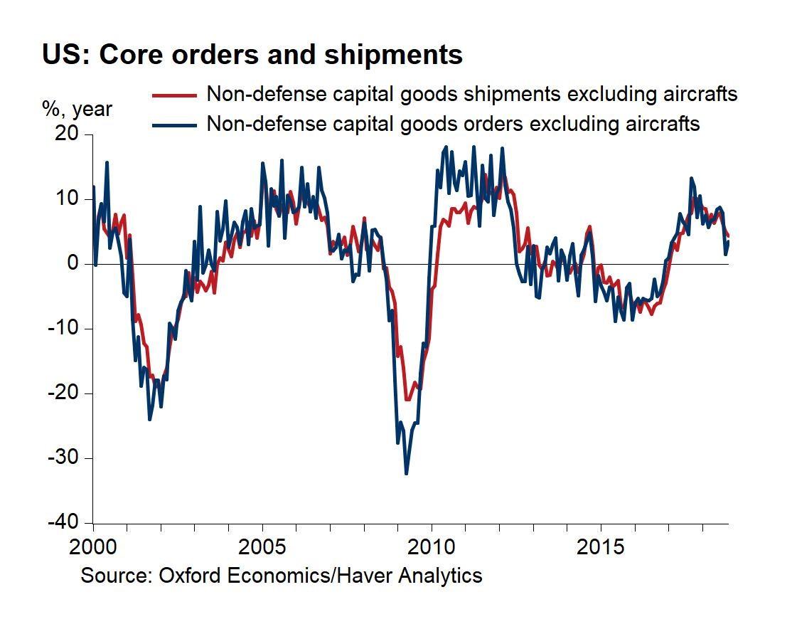 Core Orders & Shipments