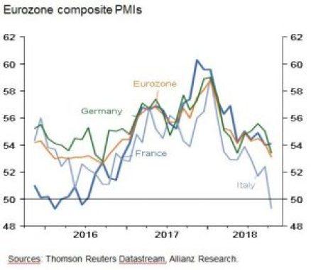 Europe PMIs