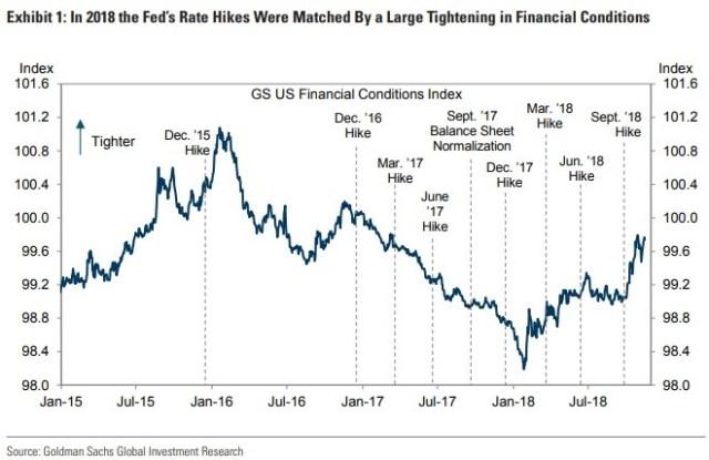 Financial Conditions Tighten